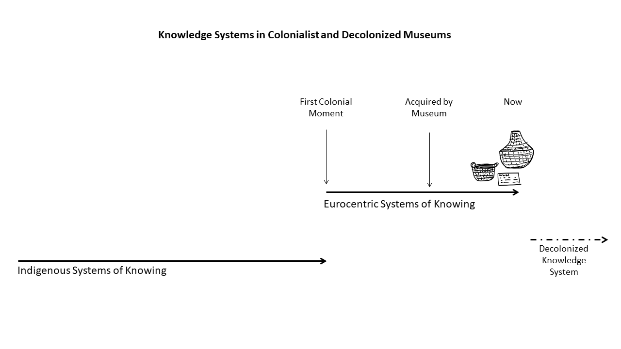 A drawing showing Knowledge systems in colonist and decolonized museums